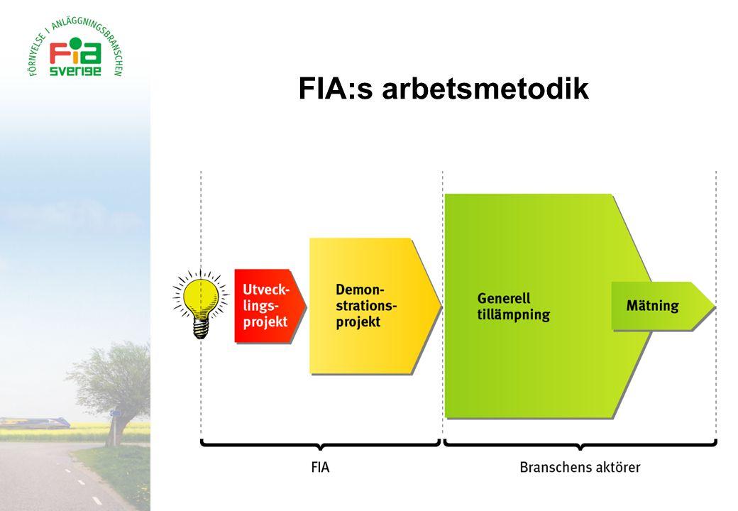 FIA:s arbetsmetodik [Denna bild slås ihop med nästa, samt med bild nr 13; Modell för förbättringar .]